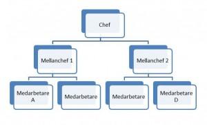 Illustration av övning inom ledarskap